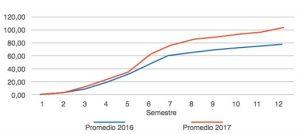 Evolución de los largos durante los valentinos 2016-2017.